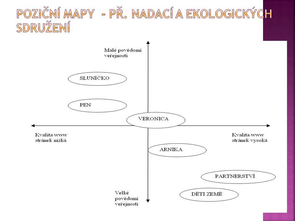 Poziční mapy - př. nadací a ekologických sdružení