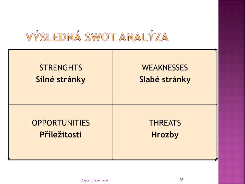 Výsledná SWOT analýza STRENGHTS Silné stránky WEAKNESSES Slabé stránky