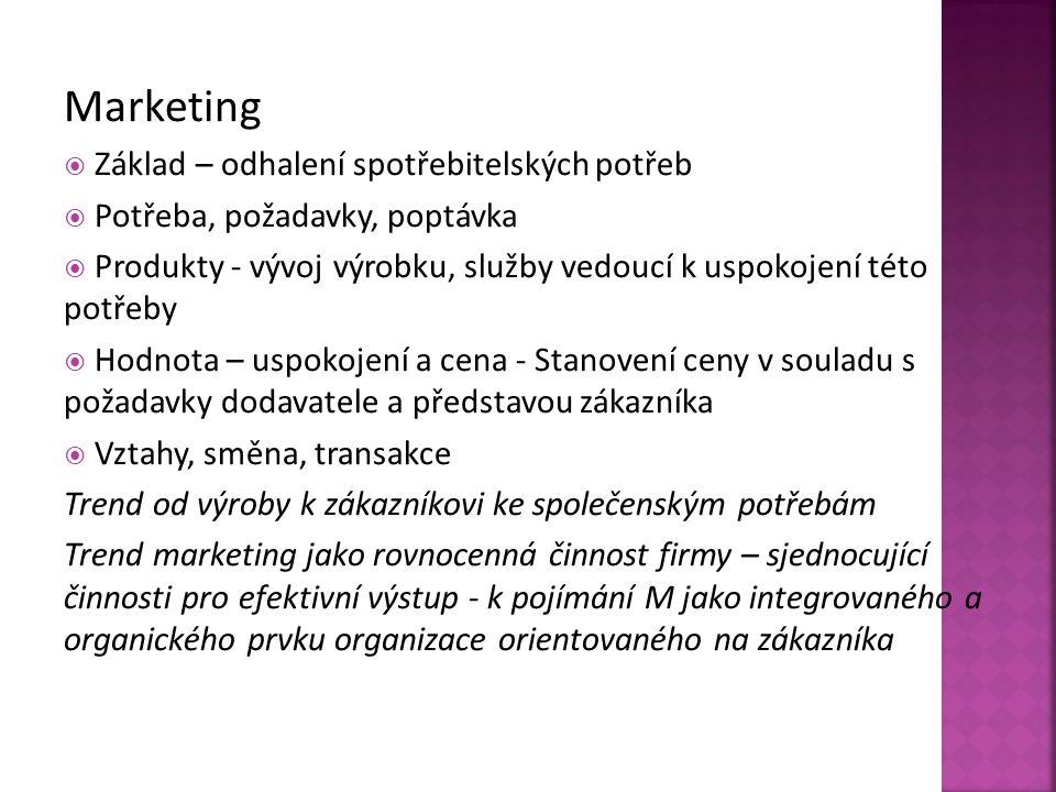 Marketing Základ – odhalení spotřebitelských potřeb