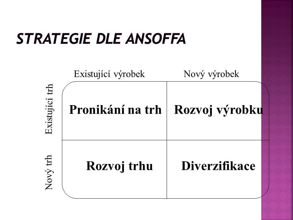 Strategie dle Ansoffa Pronikání na trh Rozvoj výrobku Rozvoj trhu