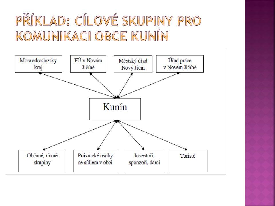 Příklad: cílové skupiny pro komunikaci obce KUnín
