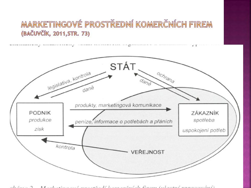 Marketingové prostřední komerčních firem (Bačuvčík, 2011,str. 73)