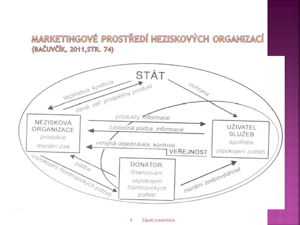 Marketingové prostředí neziskových organizací (Bačuvčík, 2011,str. 74)