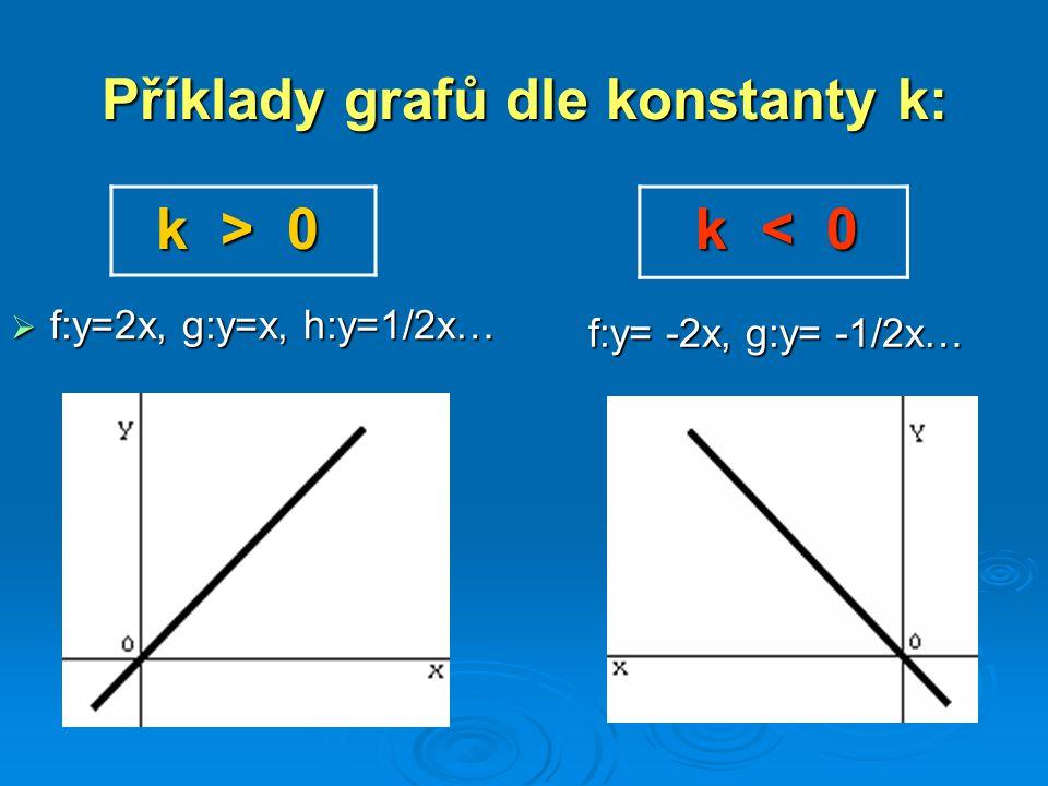 Příklady grafů dle konstanty k: