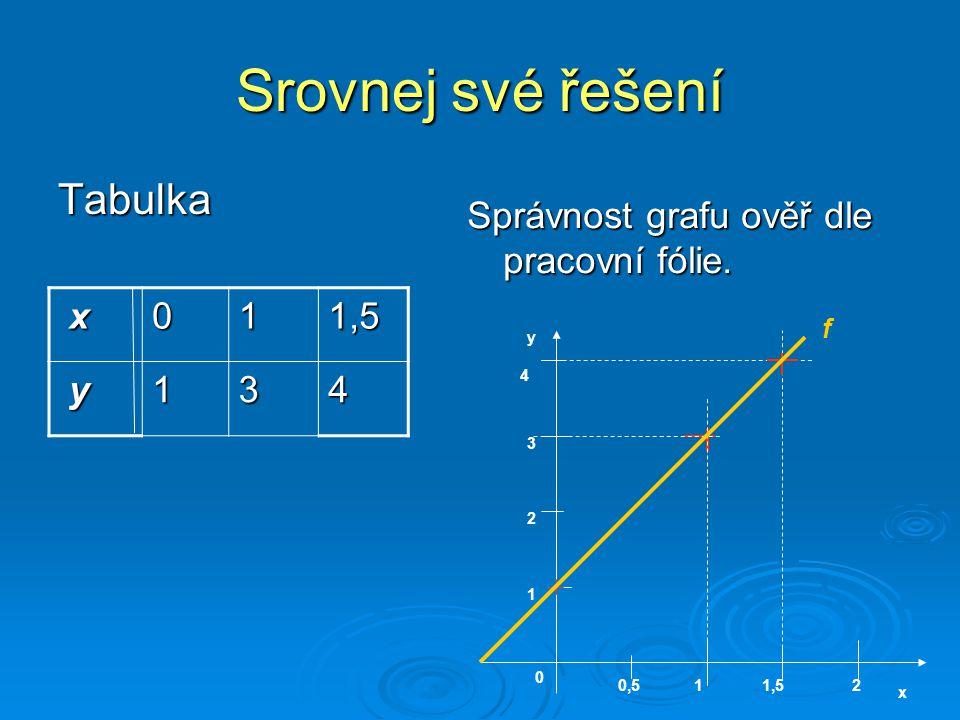 Srovnej své řešení Tabulka Správnost grafu ověř dle pracovní fólie. x