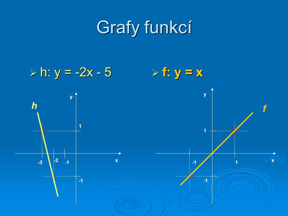 Grafy funkcí h: y = -2x - 5 f: y = x h f y y 1 1 -2 x x -3 -1 -1 1 -1