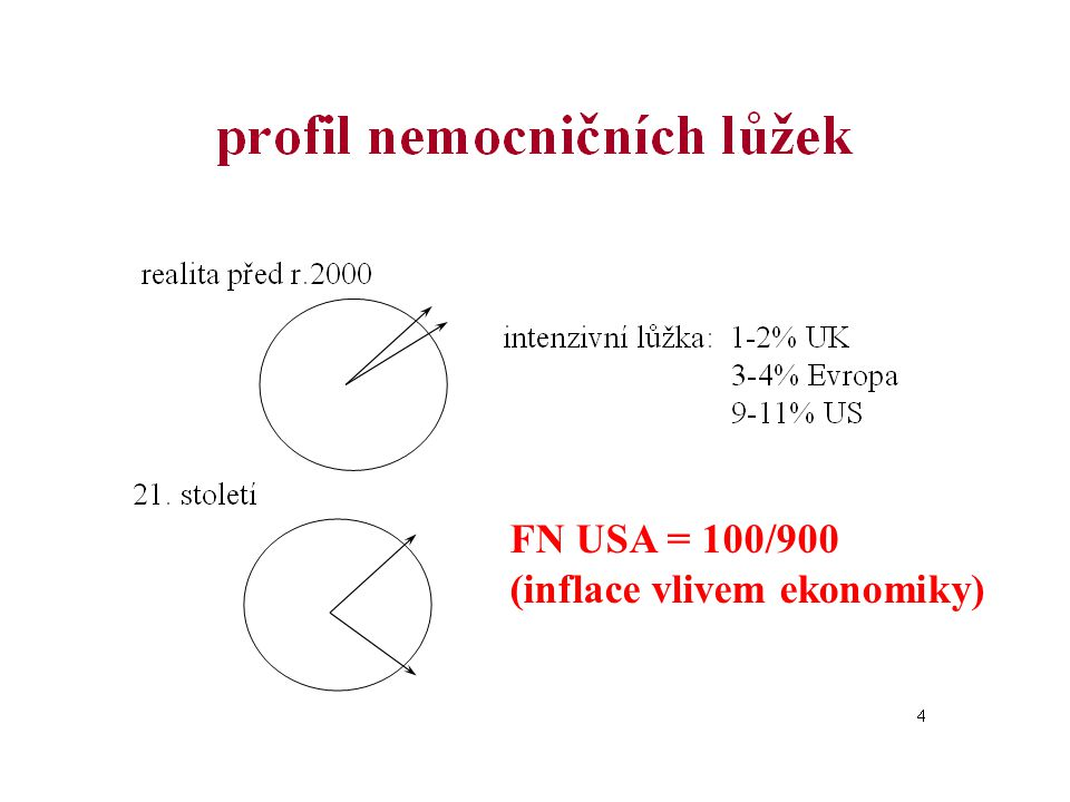 FN USA = 100/900 (inflace vlivem ekonomiky)