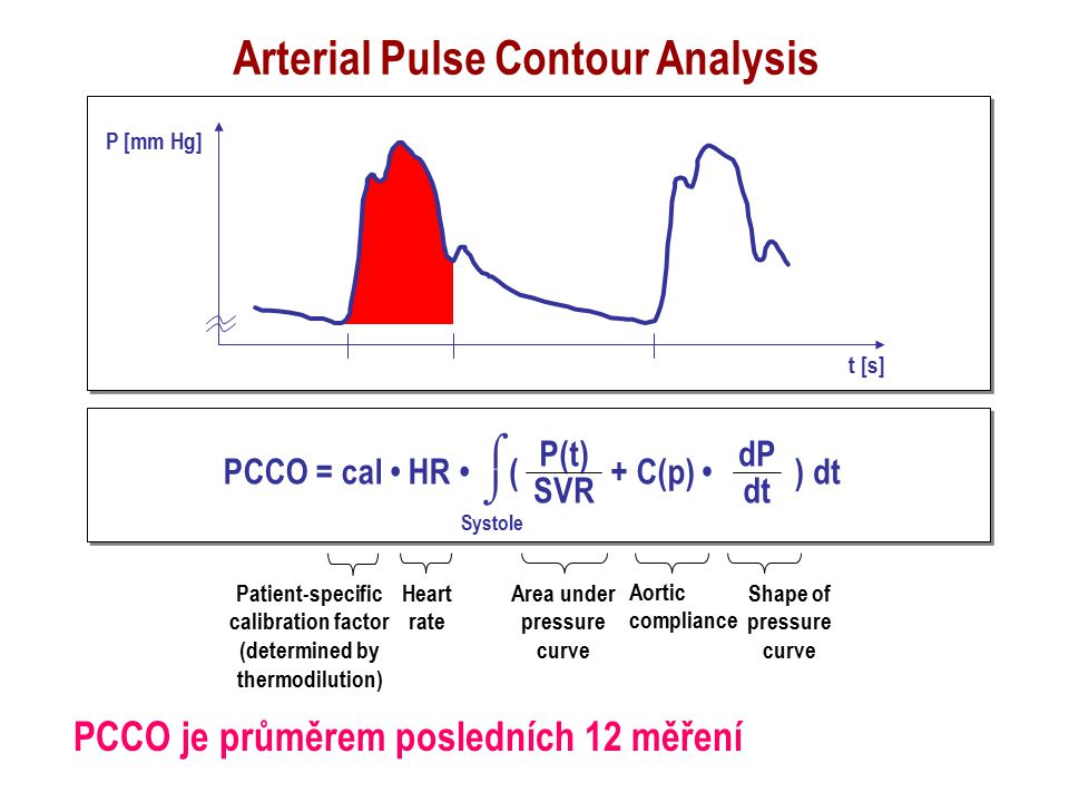 Arterial Pulse Contour Analysis