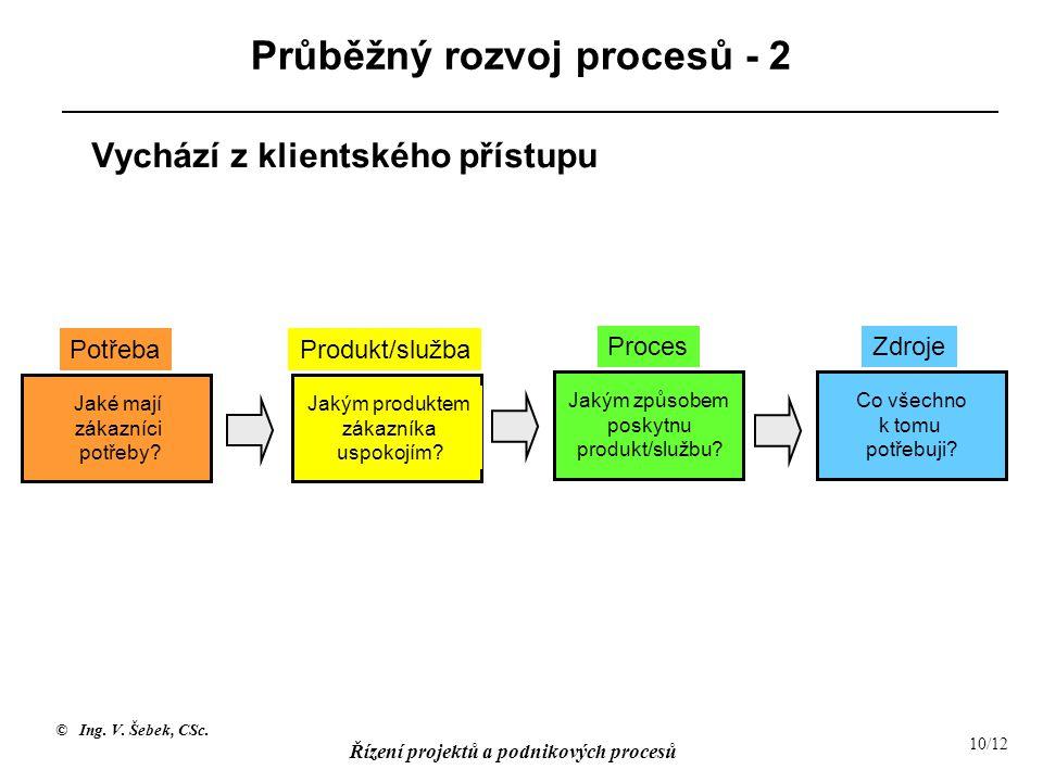 Průběžný rozvoj procesů - 2