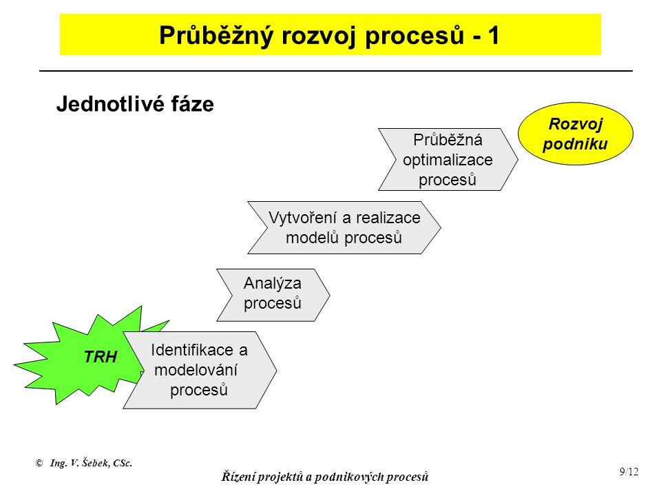 Průběžný rozvoj procesů - 1