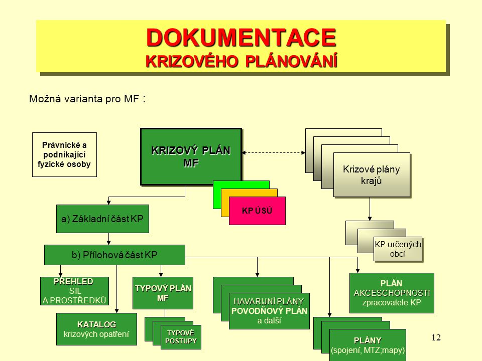 DOKUMENTACE KRIZOVÉHO PLÁNOVÁNÍ