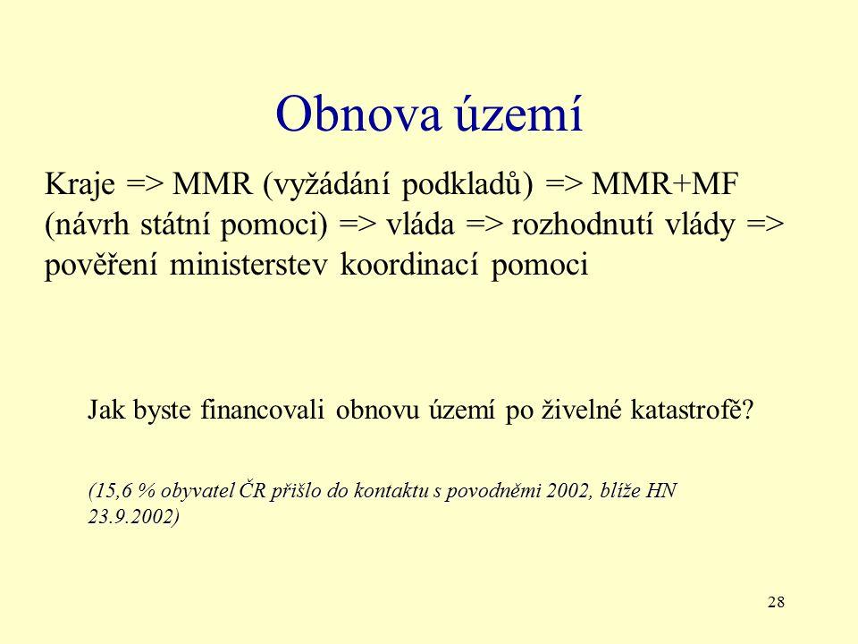 Obnova území Kraje => MMR (vyžádání podkladů) => MMR+MF (návrh státní pomoci) => vláda => rozhodnutí vlády => pověření ministerstev koordinací pomoci.