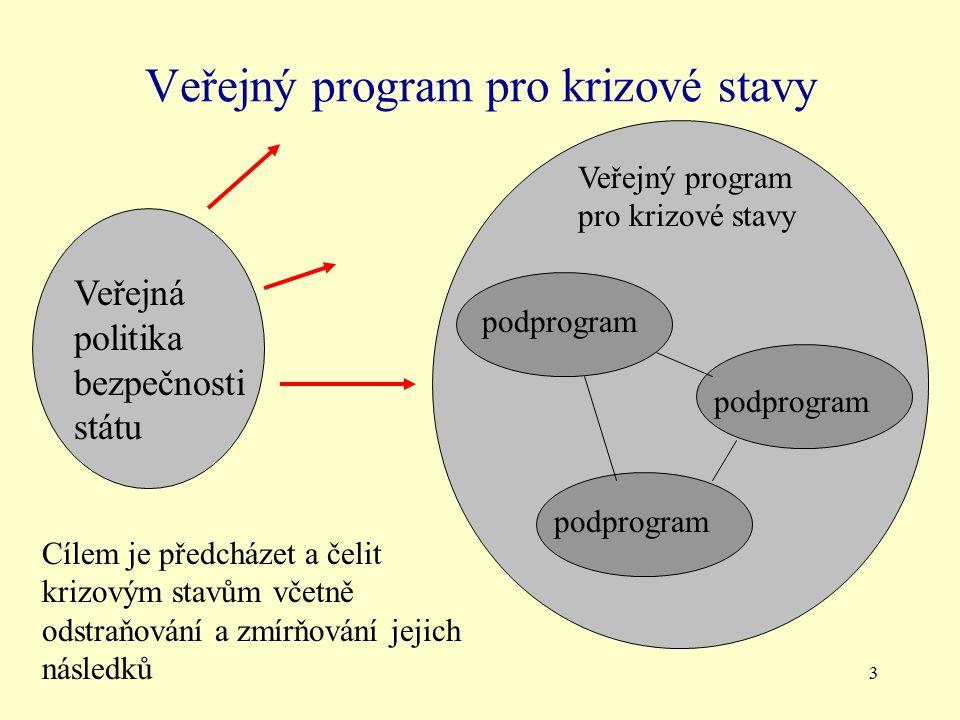 Veřejný program pro krizové stavy