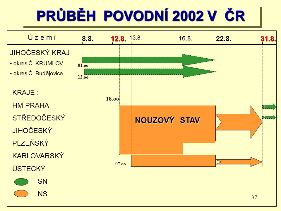 PRŮBĚH POVODNÍ 2002 V ČR NOUZOVÝ STAV Ú z e m í 8.8. 12.8. 22.8. 31.8.