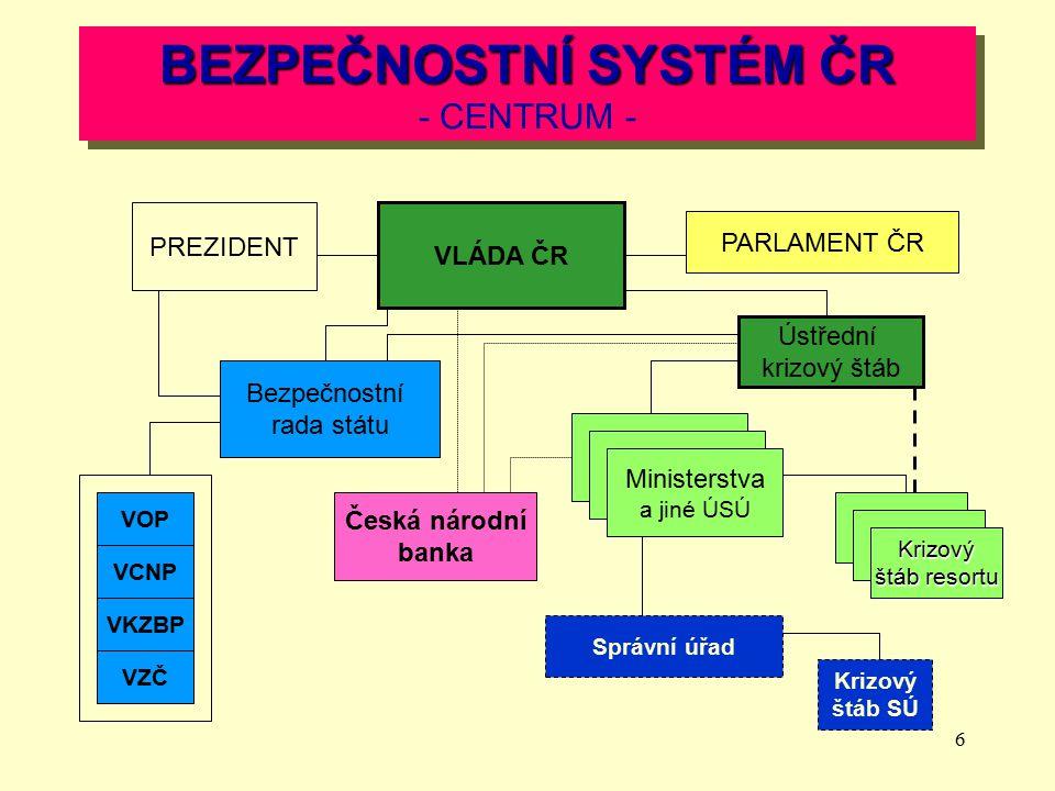 BEZPEČNOSTNÍ SYSTÉM ČR - CENTRUM -