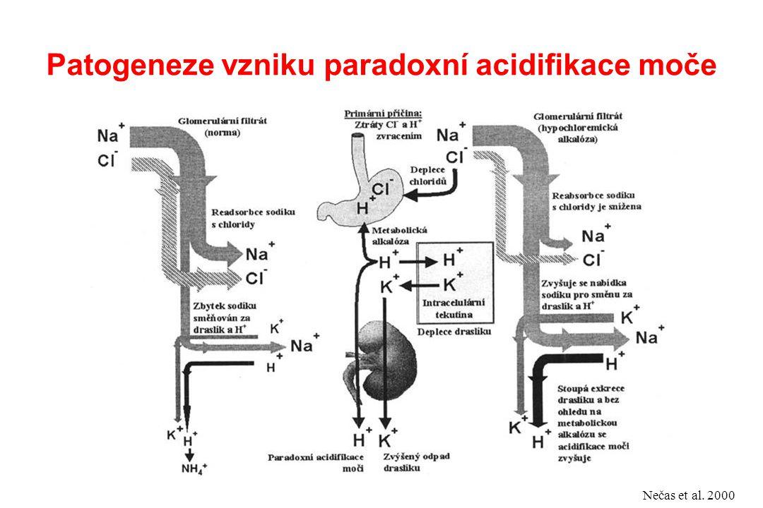 Patogeneze vzniku paradoxní acidifikace moče