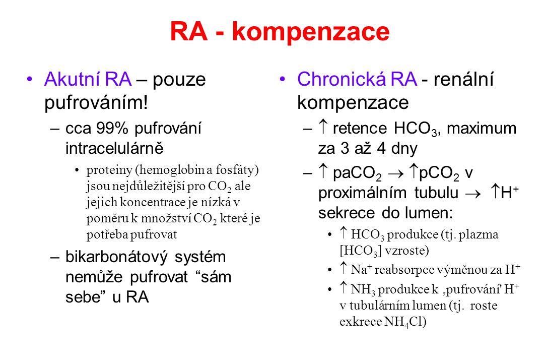 RA - kompenzace Akutní RA – pouze pufrováním!