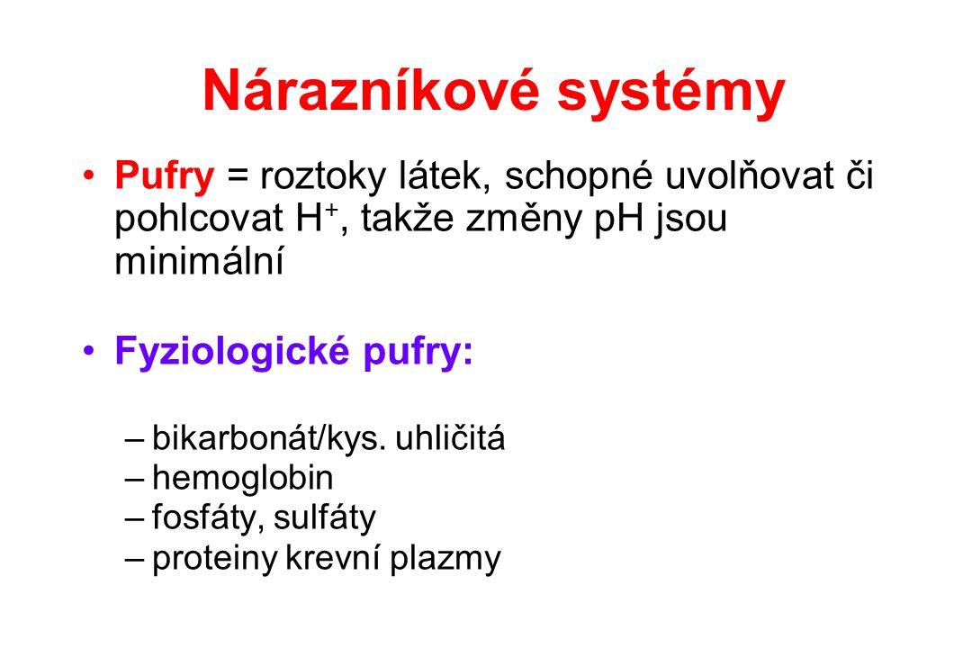 Nárazníkové systémy Pufry = roztoky látek, schopné uvolňovat či pohlcovat H+, takže změny pH jsou minimální.