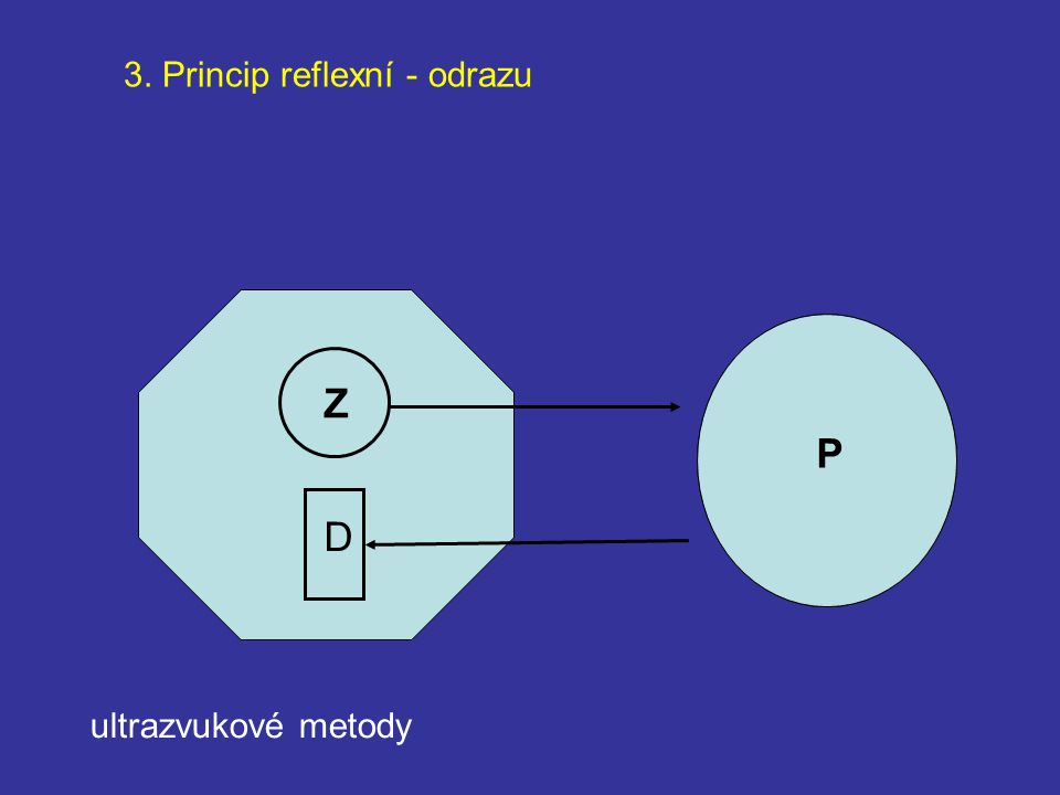 Z P P D 3. Princip reflexní - odrazu ultrazvukové metody