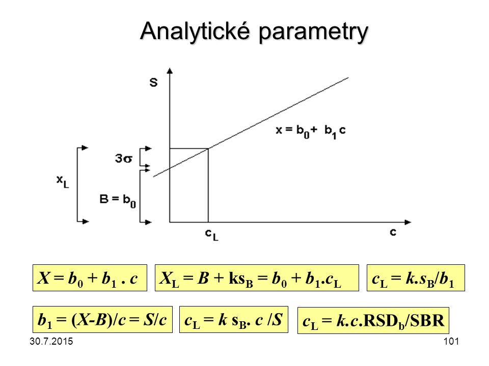 Analytické parametry X = b0 + b1 . c XL = B + ksB = b0 + b1.cL