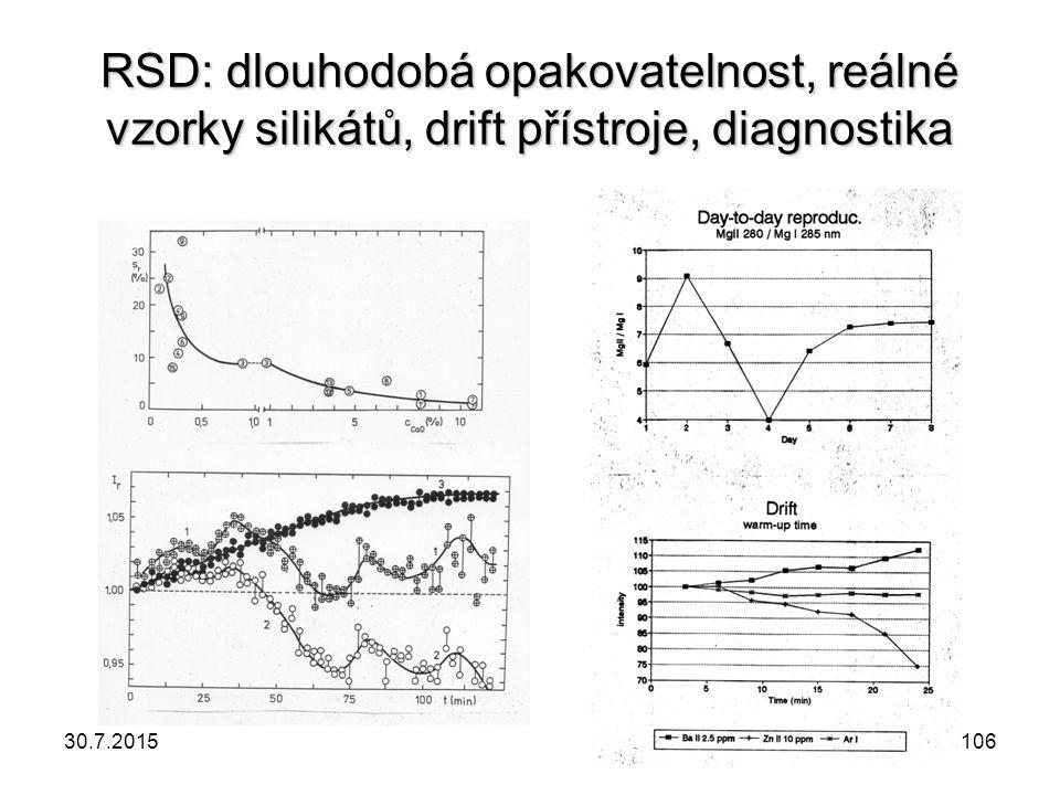 RSD: dlouhodobá opakovatelnost, reálné vzorky silikátů, drift přístroje, diagnostika