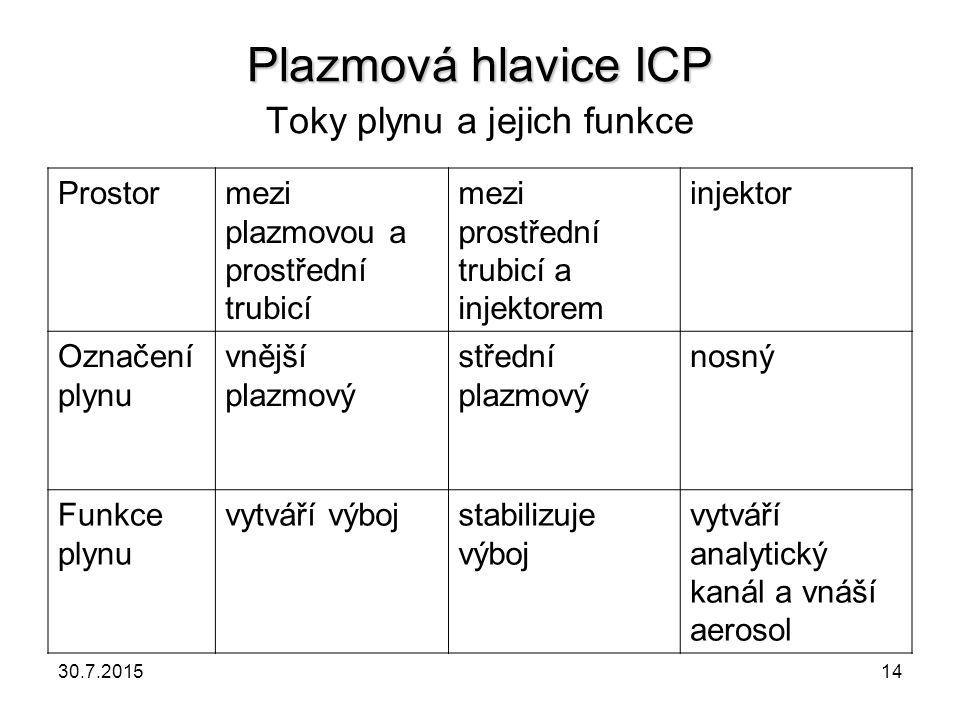 Plazmová hlavice ICP Toky plynu a jejich funkce