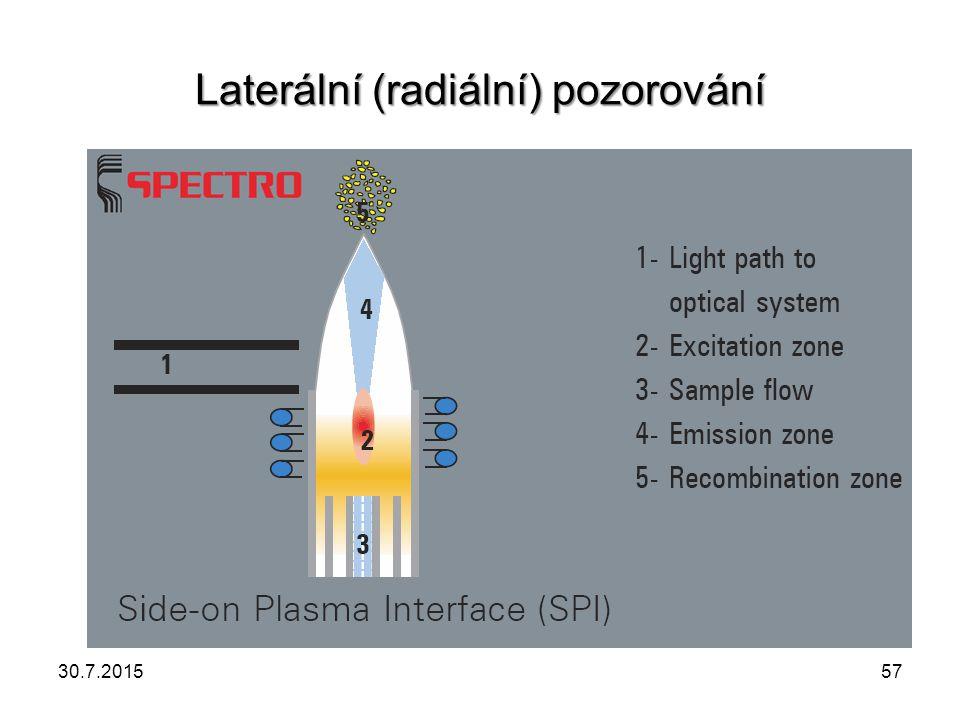 Laterální (radiální) pozorování