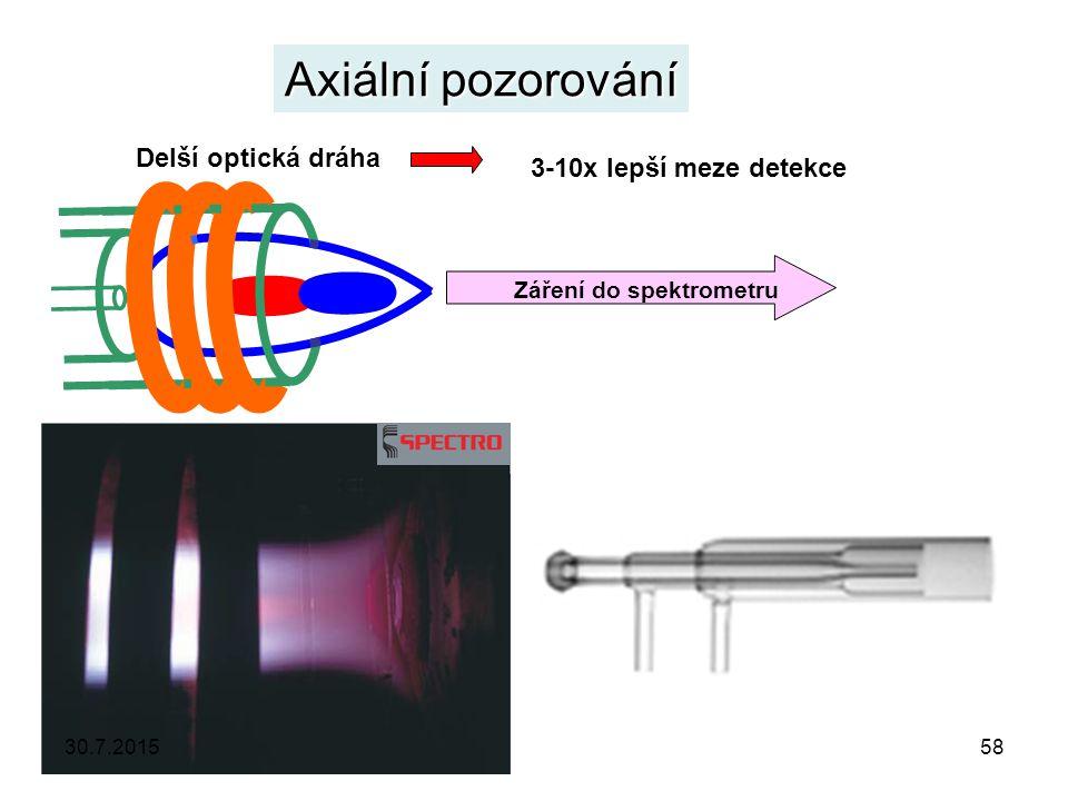 Záření do spektrometru