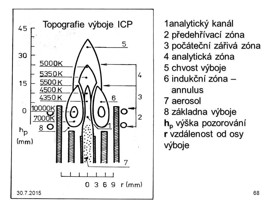 1analytický kanál 2 předehřívací zóna 3 počáteční zářivá zóna 4 analytická zóna 5 chvost výboje 6 indukční zóna – annulus 7 aerosol 8 základna výboje hp výška pozorování r vzdálenost od osy výboje