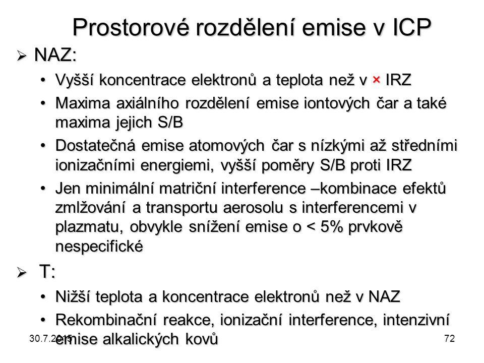 Prostorové rozdělení emise v ICP