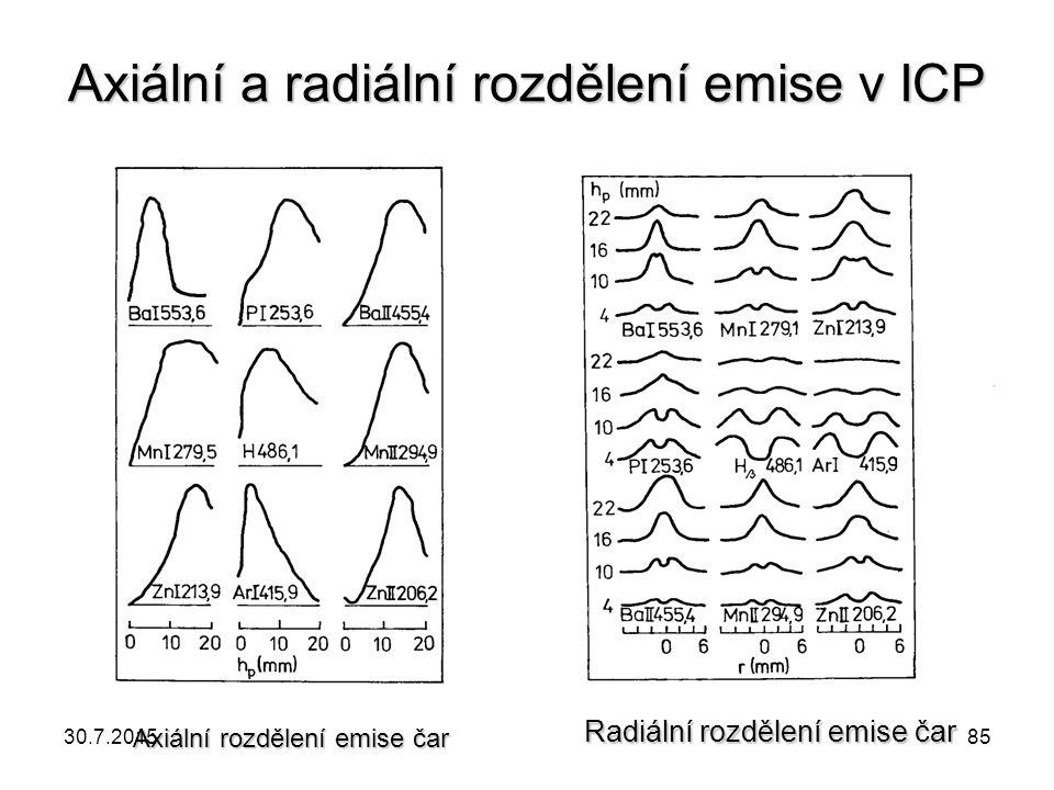 Axiální a radiální rozdělení emise v ICP