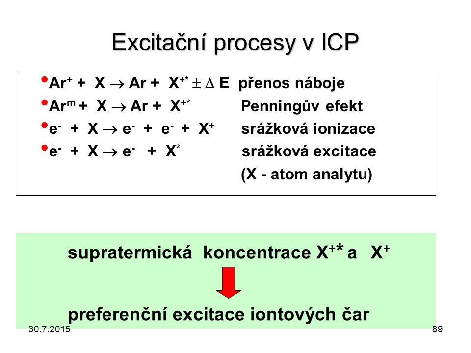 Excitační procesy v ICP