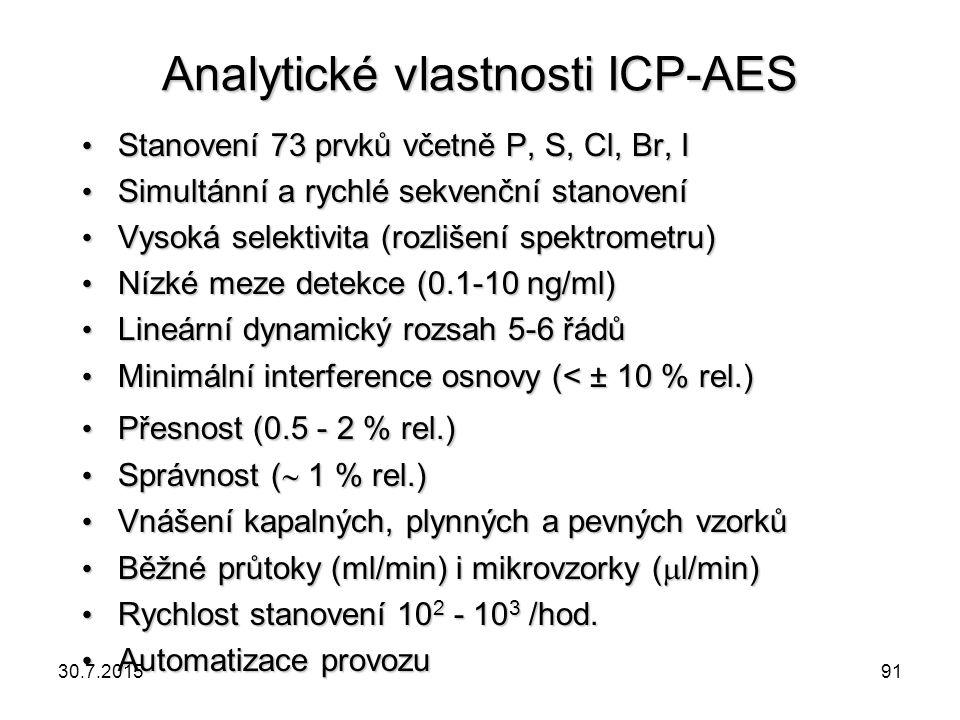Analytické vlastnosti ICP-AES