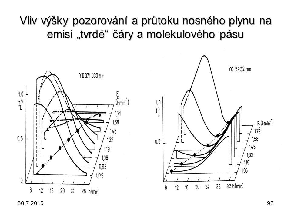 """Vliv výšky pozorování a průtoku nosného plynu na emisi """"tvrdé čáry a molekulového pásu"""