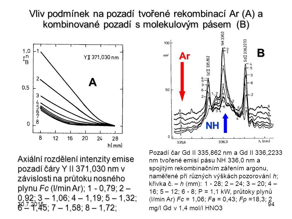 Vliv podmínek na pozadí tvořené rekombinací Ar (A) a kombinované pozadí s molekulovým pásem (B)