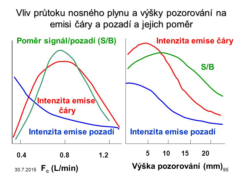 Vliv průtoku nosného plynu a výšky pozorování na emisi čáry a pozadí a jejich poměr