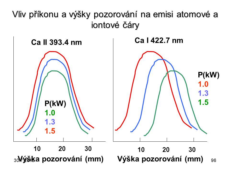 Vliv příkonu a výšky pozorování na emisi atomové a iontové čáry