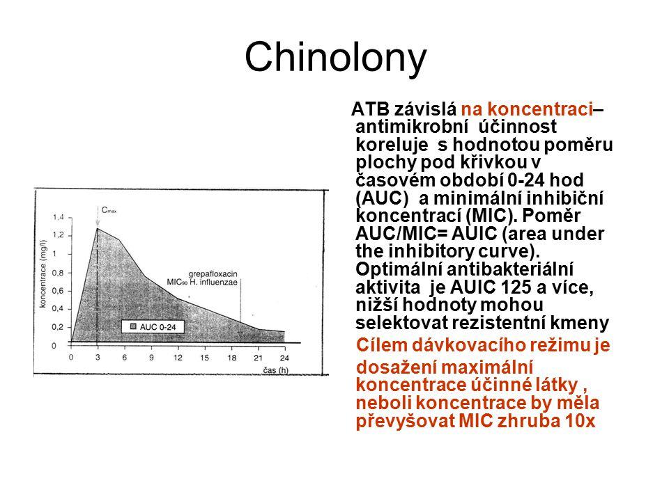 Chinolony
