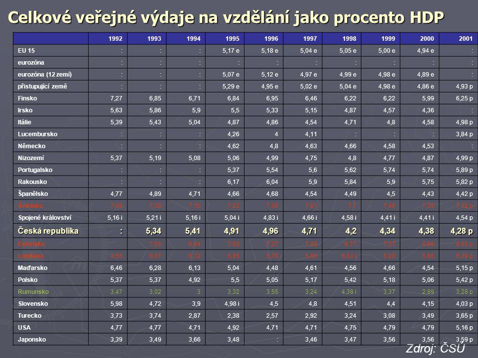 Celkové veřejné výdaje na vzdělání jako procento HDP