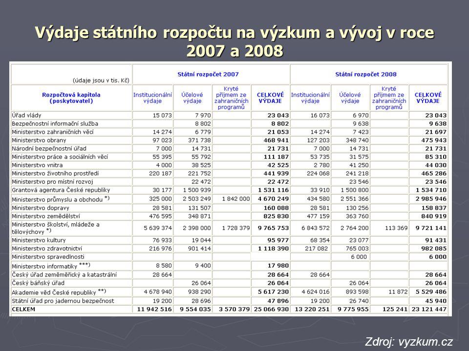Výdaje státního rozpočtu na výzkum a vývoj v roce 2007 a 2008
