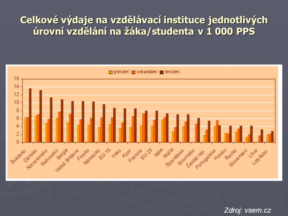 Celkové výdaje na vzdělávací instituce jednotlivých úrovní vzdělání na žáka/studenta v 1 000 PPS