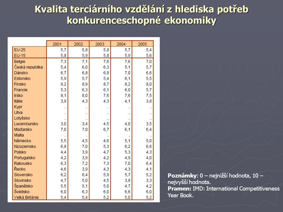 Kvalita terciárního vzdělání z hlediska potřeb konkurenceschopné ekonomiky