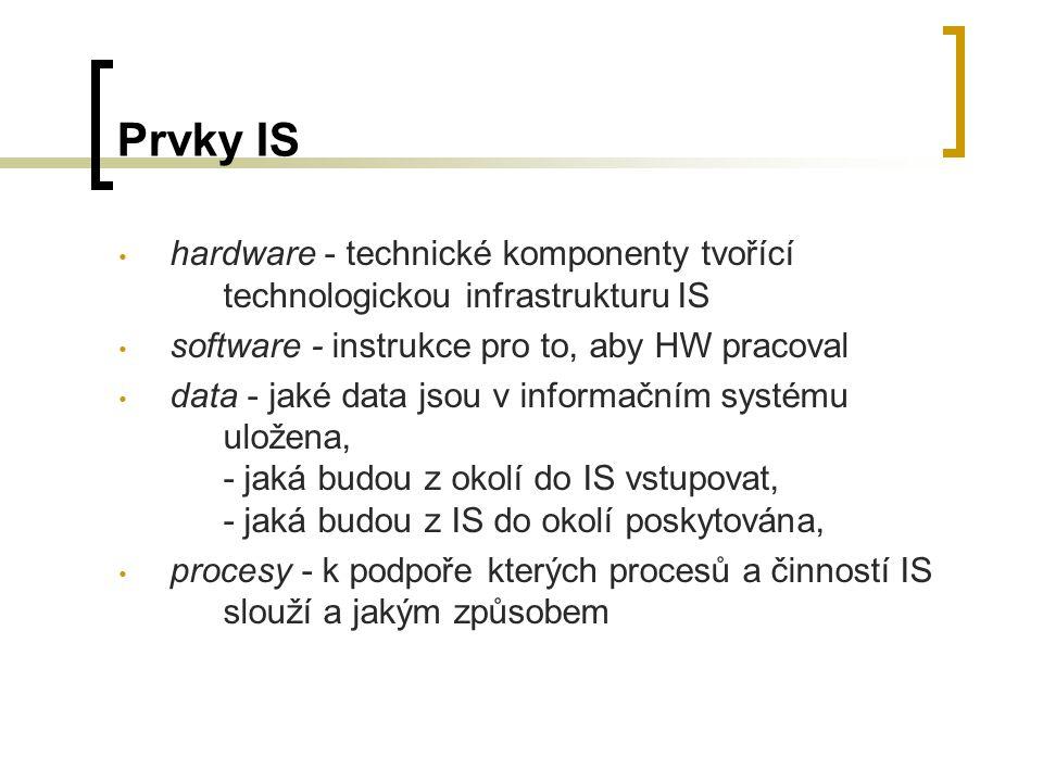 Prvky IS hardware - technické komponenty tvořící technologickou infrastrukturu IS. software - instrukce pro to, aby HW pracoval.