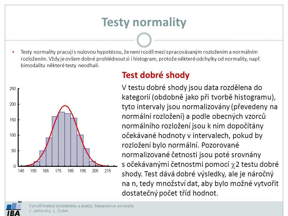Testy normality Test dobré shody