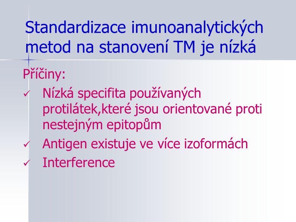 Standardizace imunoanalytických metod na stanovení TM je nízká