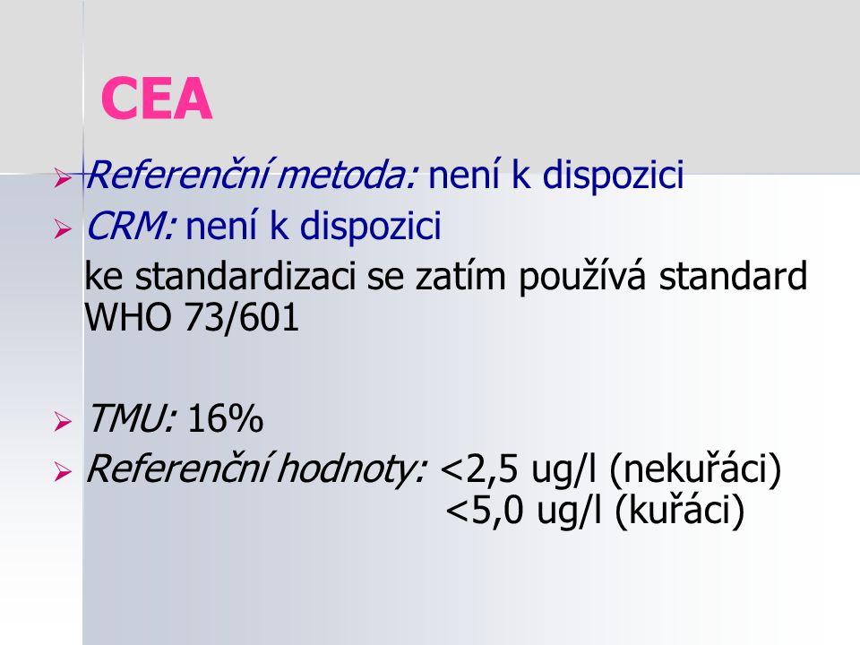 CEA Referenční metoda: není k dispozici CRM: není k dispozici