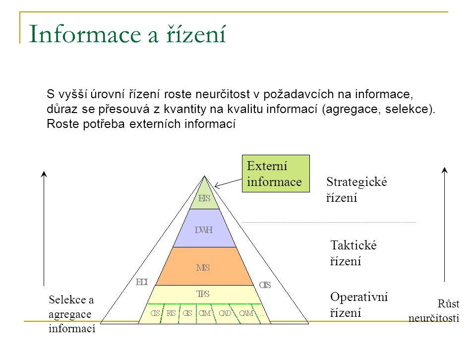 Informace a řízení Externí informace Strategické řízení