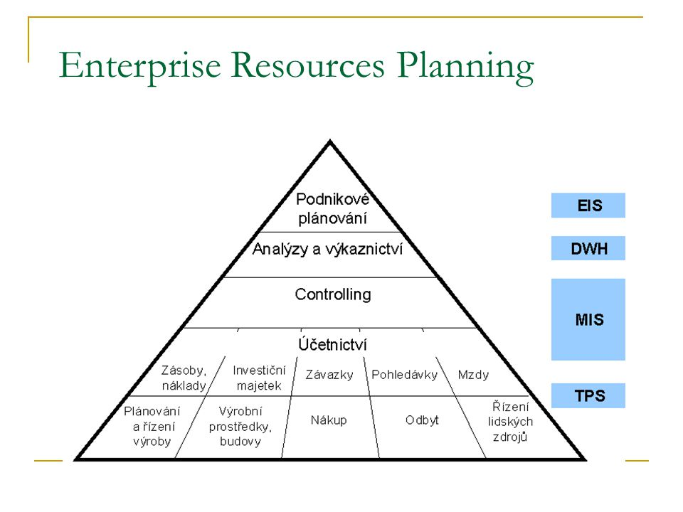 Enterprise Resources Planning