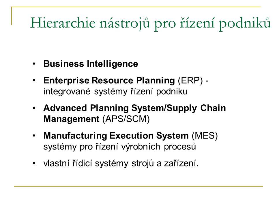 Hierarchie nástrojů pro řízení podniků