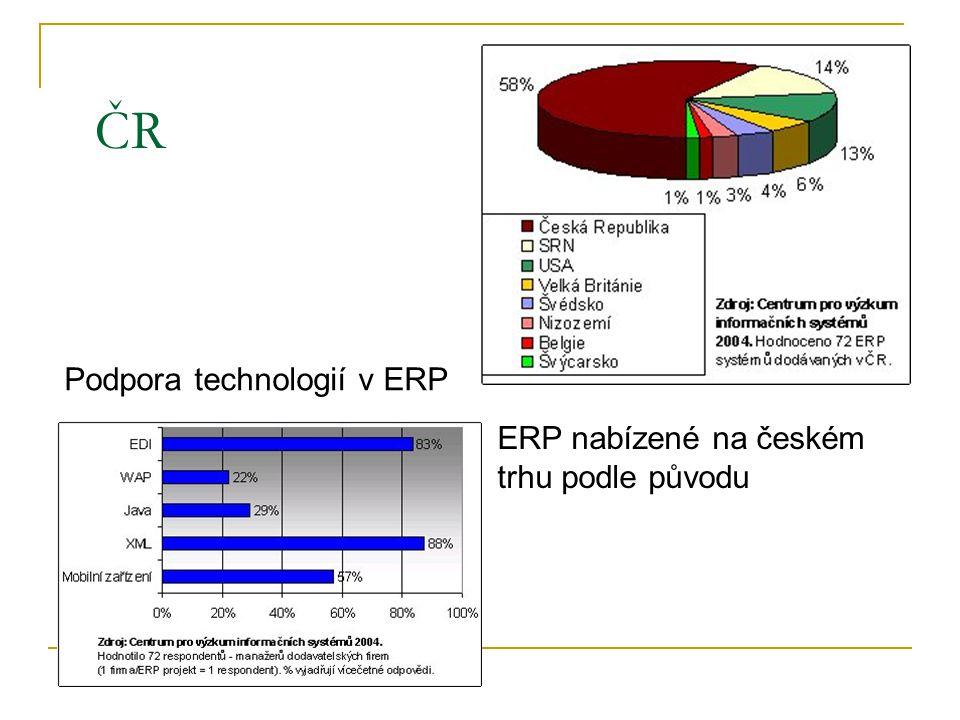 ČR Podpora technologií v ERP ERP nabízené na českém trhu podle původu